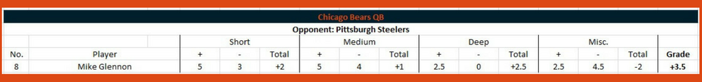 Bears player performance grades