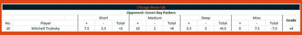 Bears grades