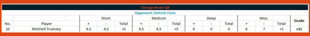 Bears performance